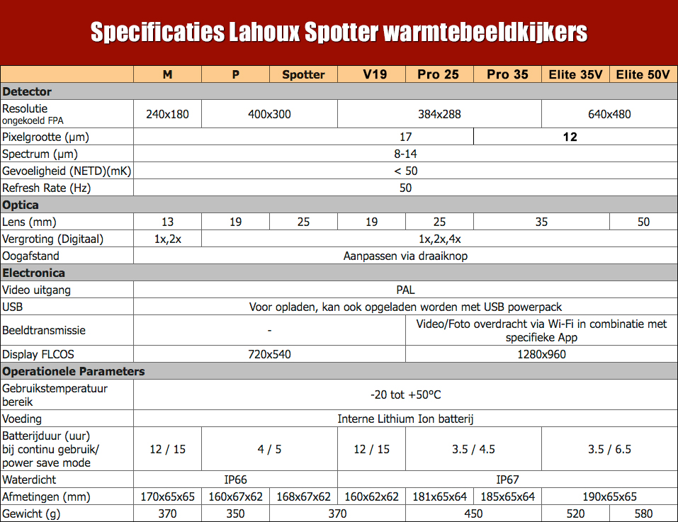 Specificaties Lahoux Spotter warmtebeeldkijkers Specificaties Lahoux Spotter warmtebeeldkijkers